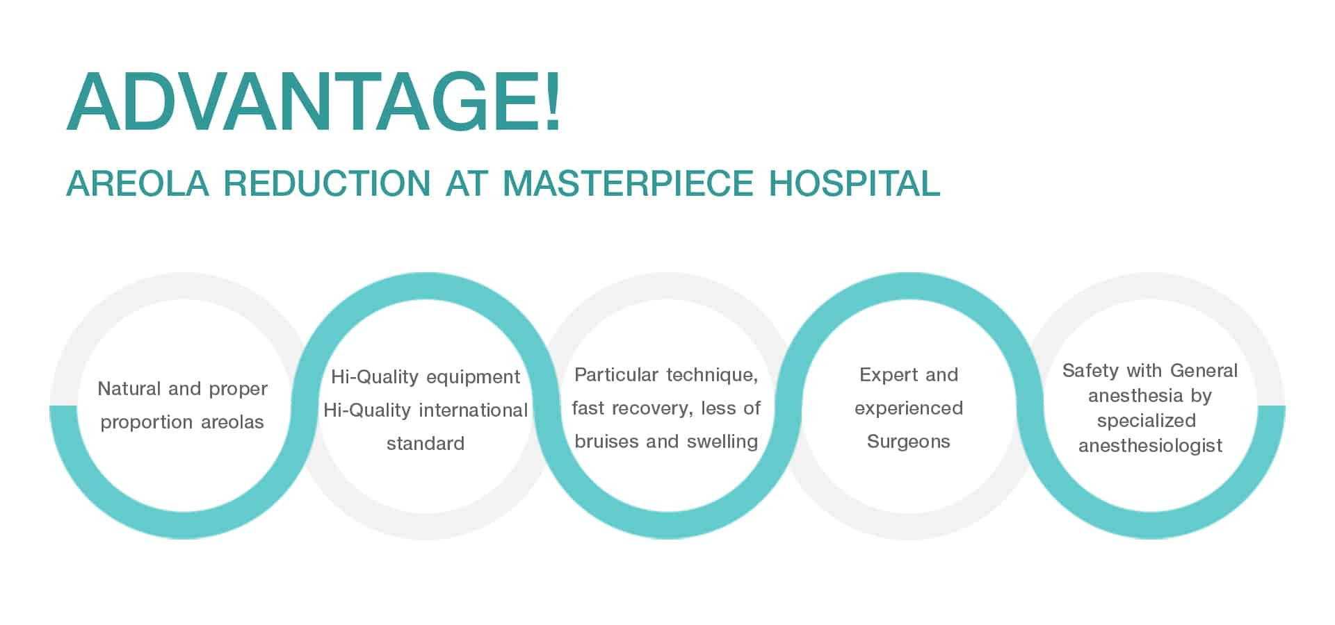 Advantage Areola Reduction at Masterpiece Hospital